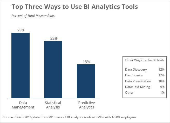 BI Analytics Tool