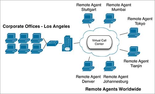 Cloud Call-Center Services
