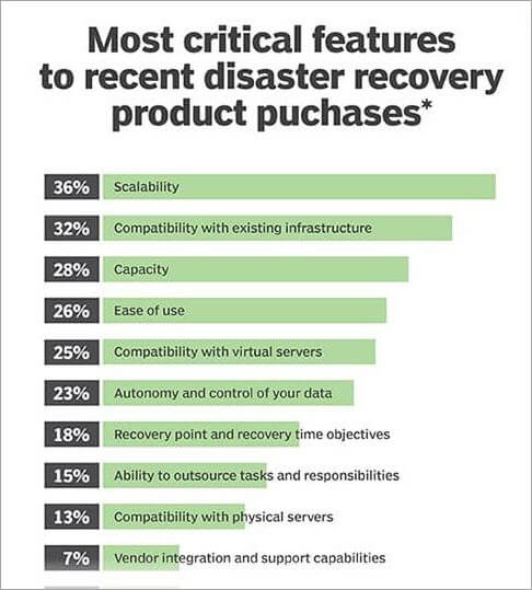 Critical Features to Recent Disaster Recovery Product Purchases