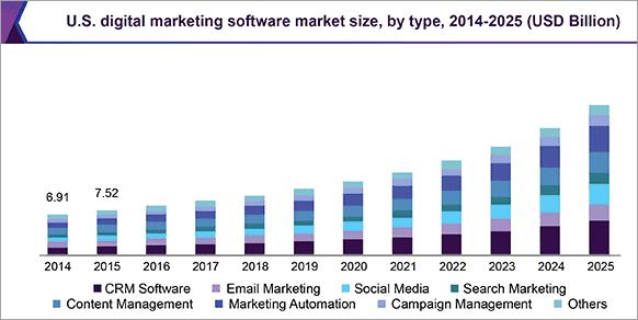 Stats on Market Size of Digital Marketing Software