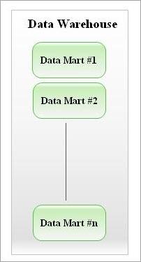 Multiple Data Marts