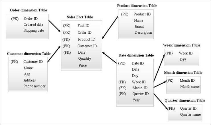 Dimensional Data Modeling Example