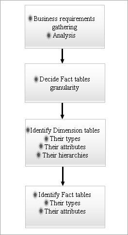 Dimensional data models - Designing Steps