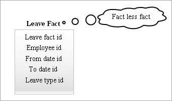Factless_fact