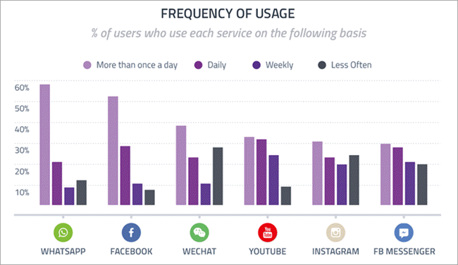 Stats on Frequency of Social Media Usage
