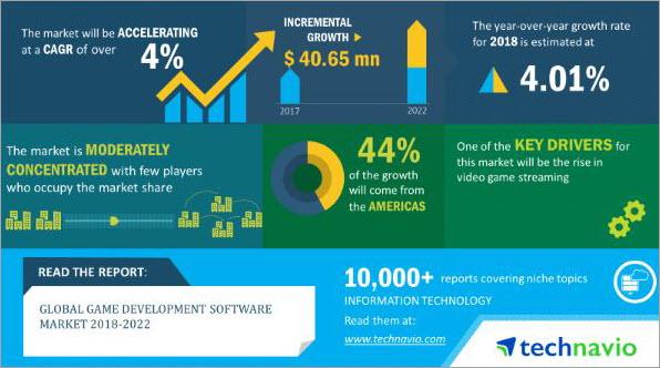 Game Development Software Market