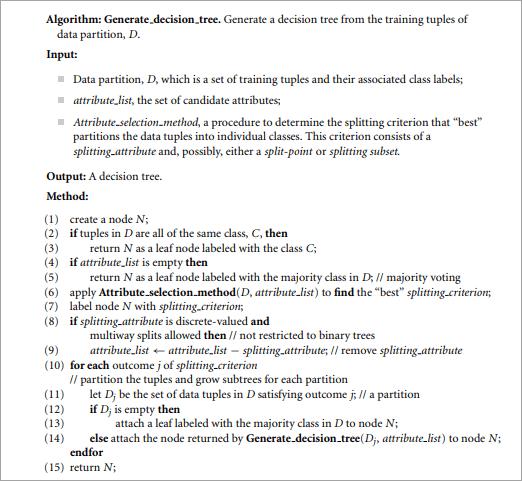 Decision Tree Induction Algorithm