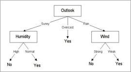 Decsion Tree Algo Example