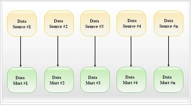 Independent Datamart