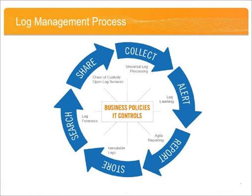 Log Management Process
