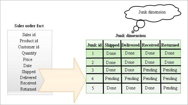 Junk Dimension - example