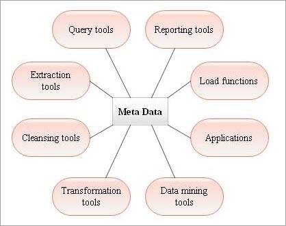 Metadata Role
