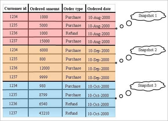 Periodic Snapshot fact table