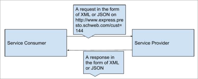 REST Service Architecture
