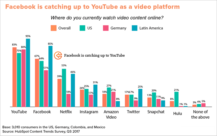 Survey on Video Marketing