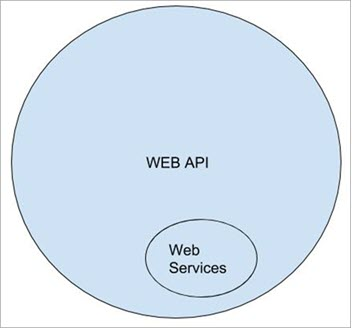 Web API vs WEB Services