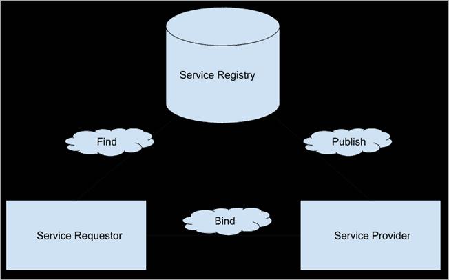 SOAP Services Architecture