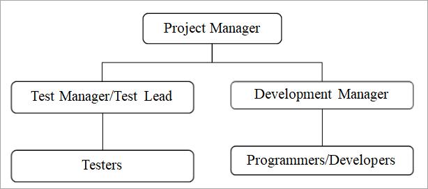 2nd organizational structure