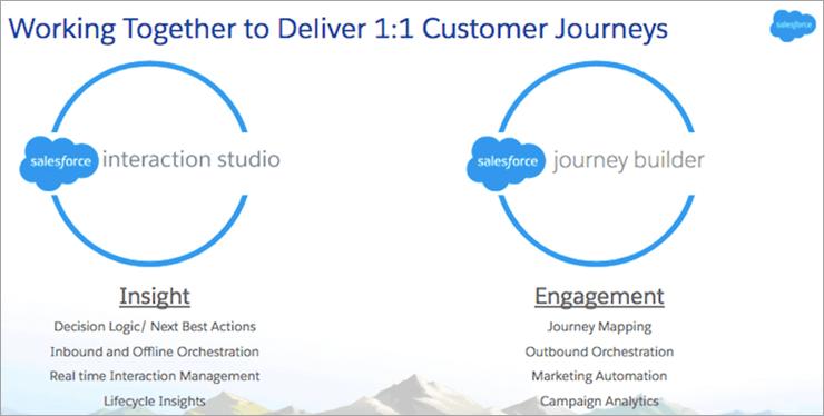 Interaction Studio with Journey Builder