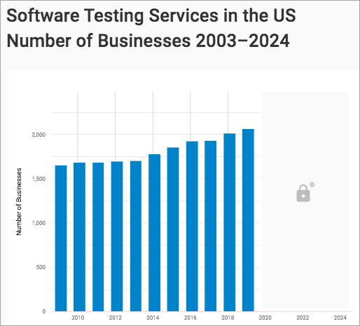 Stats on Software Testing Services In US