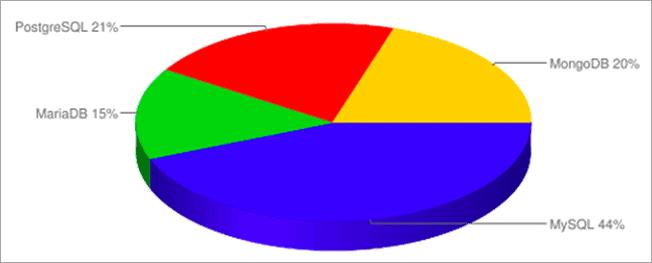 Top 8 Most Popular Enterprise Grade Open Source DBMS Software