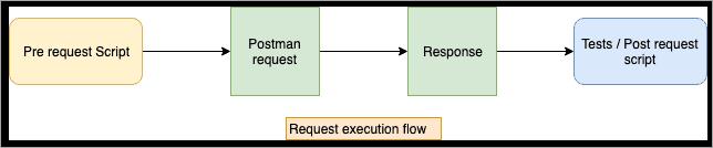 Request Execution Flow