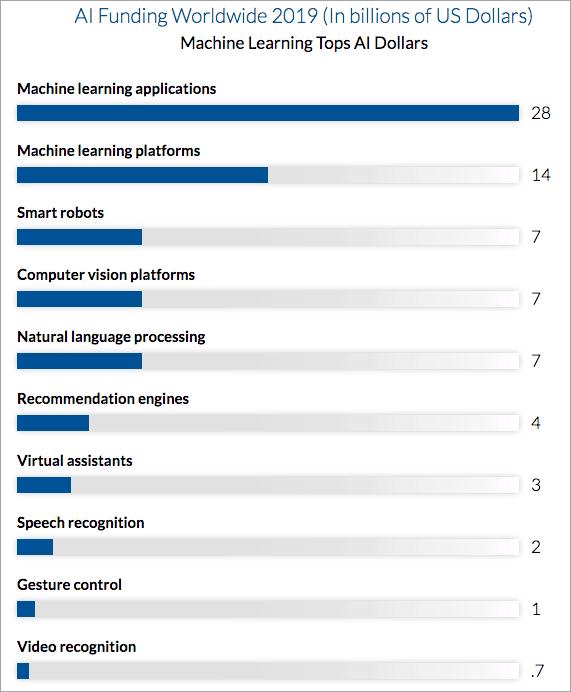 AI Funding Worldwide