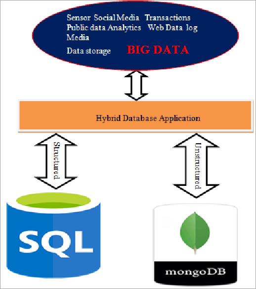Architecture of Hybrid Database