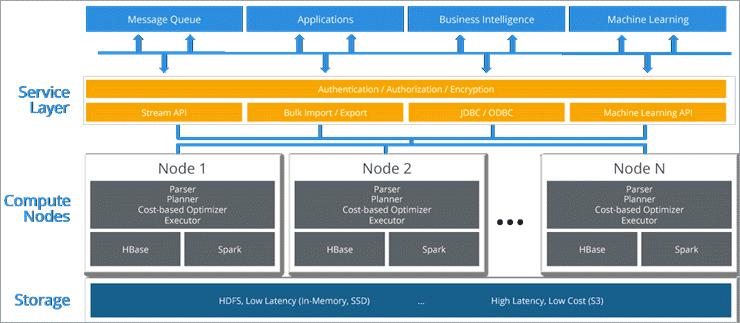 Working of Hybrid Databases