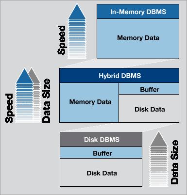 Hybrid database Benefits