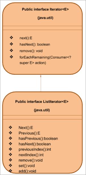 Interface ListIterator representation