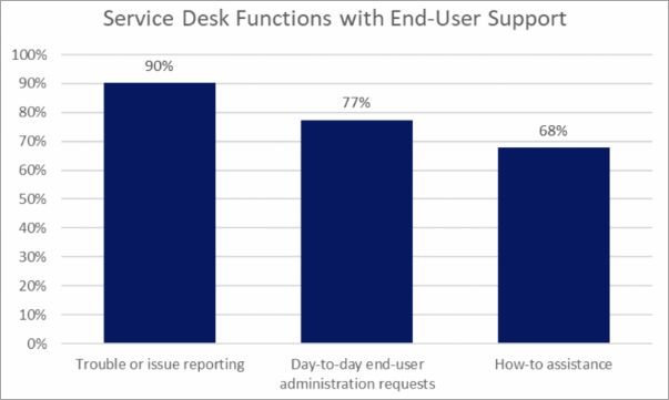Survey on Functions of Service Desk