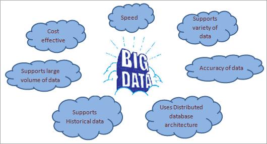Benefits of Big Data over Traditional database