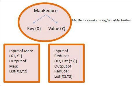 Anatomy of MapReduce