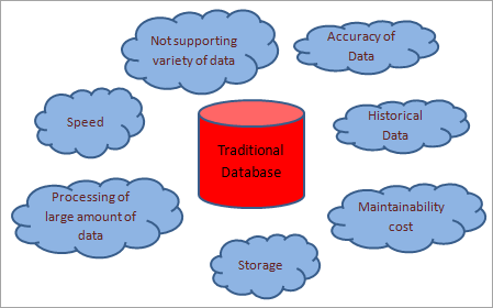 Challenges of Traditional Databases