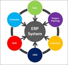 ERP System Modules