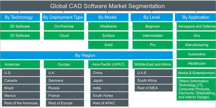 Global CAD Software Market by Technology