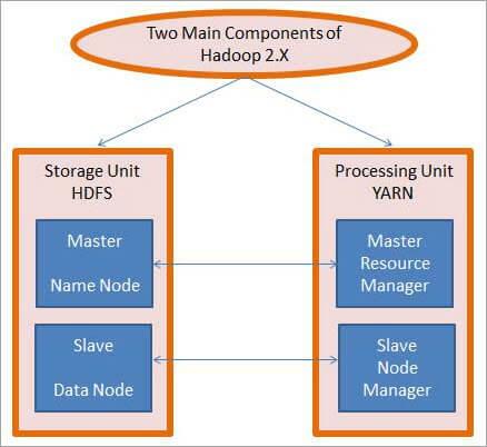 Components of Hadoop 2.X