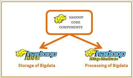 Hadoop core Components