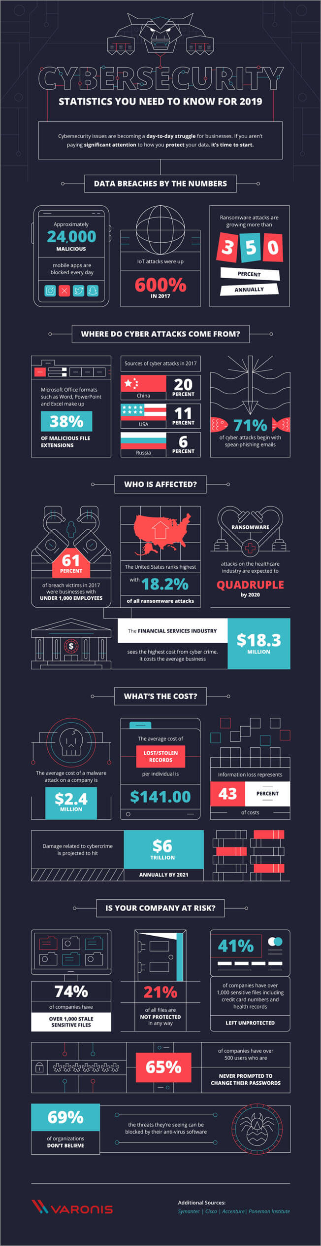 Infographic showing cyber security statistics