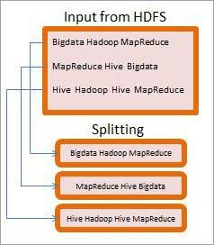 MapReduce Word Count Process 1