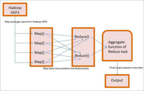 MapReduce in Detail