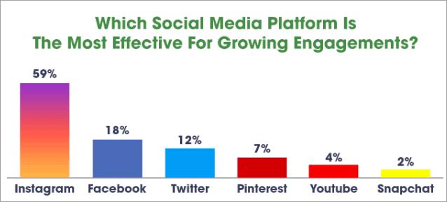 Stats on Effective Social Media Platform