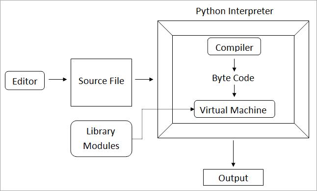 Working in Python