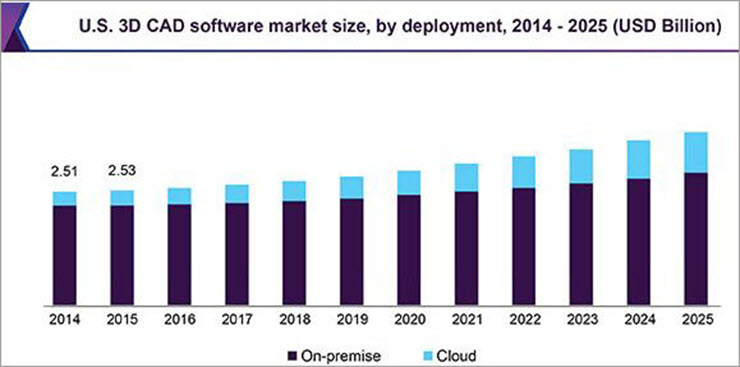 3D CAD Software Market size by deployment