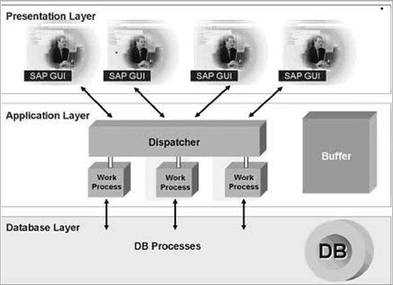 Architecture of SAP R3