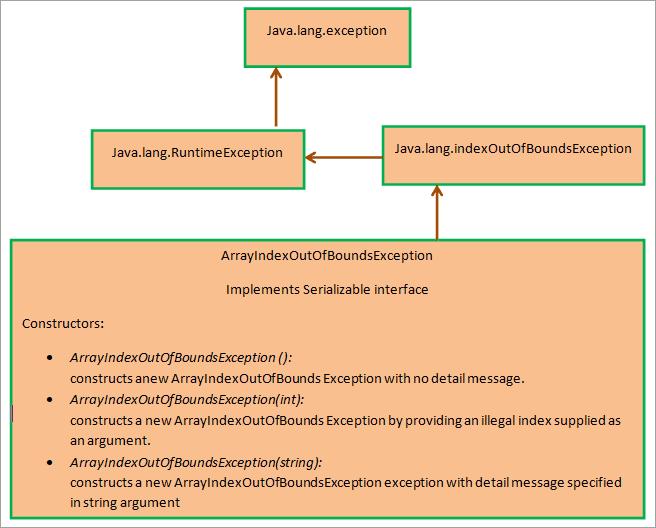 Class diagram of ArrayIndexOutOfBoundsException