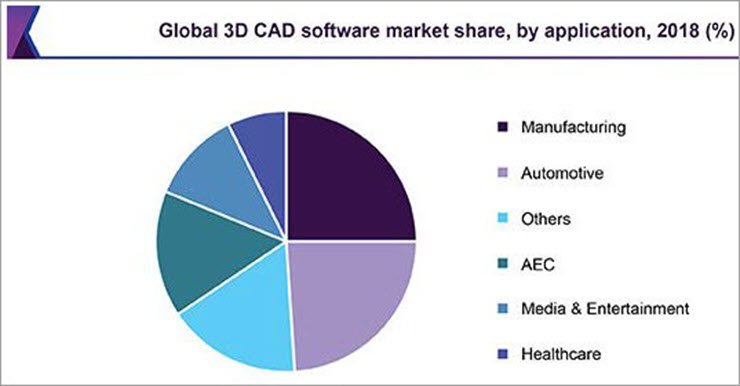 Global 3D CAD Software market