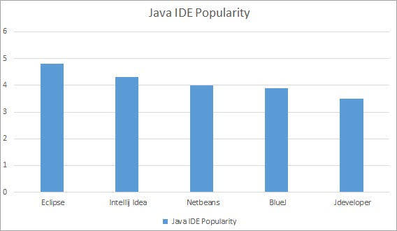 Stats on Top 5 Java IDE