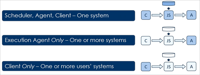 Three typical Windows installation types for ActiveBatch. One depicts all three components (Client, Job Scheduler, and Agent) on one system, the second depicts an Agent only on one or more systems, and the third depicts the Client only on one or more users' systems.
